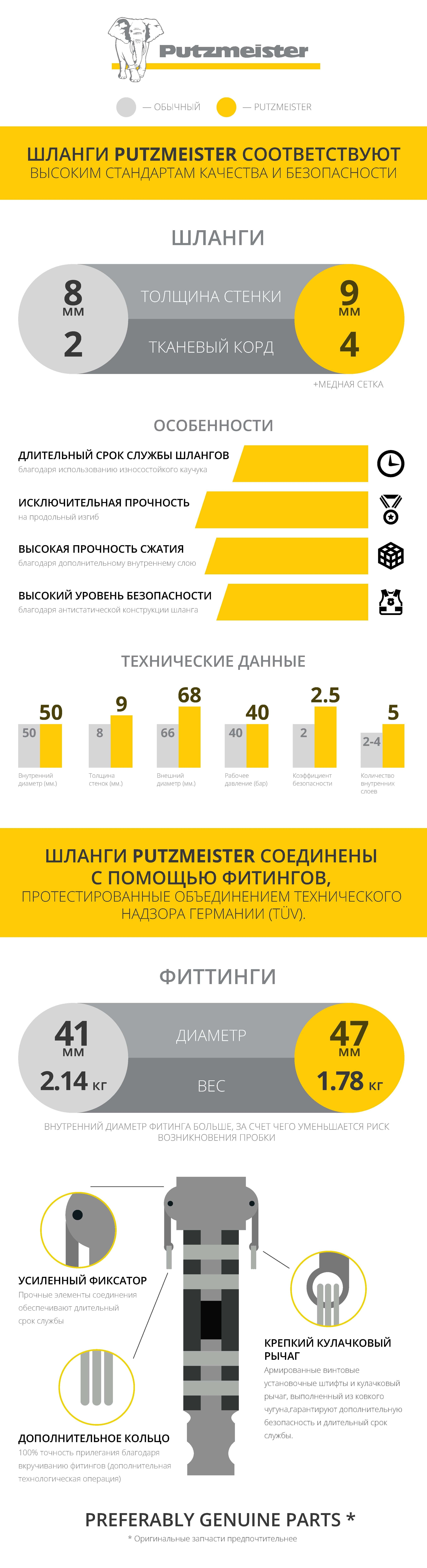 Сравнение растворных шлангов Putzmeister с обычными шлангами
