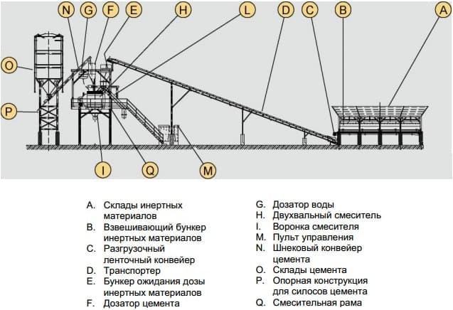 бетона, так и заводов по
